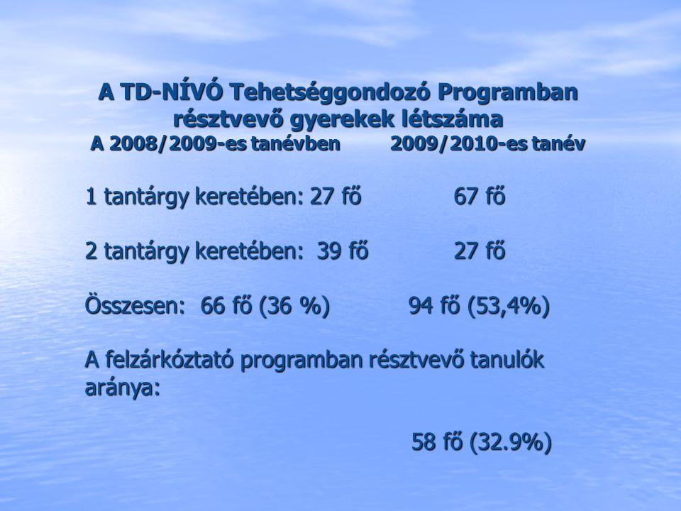 A TD-NÍVÓ Tehetséggondozó Programban résztvevő gyerekek létszáma