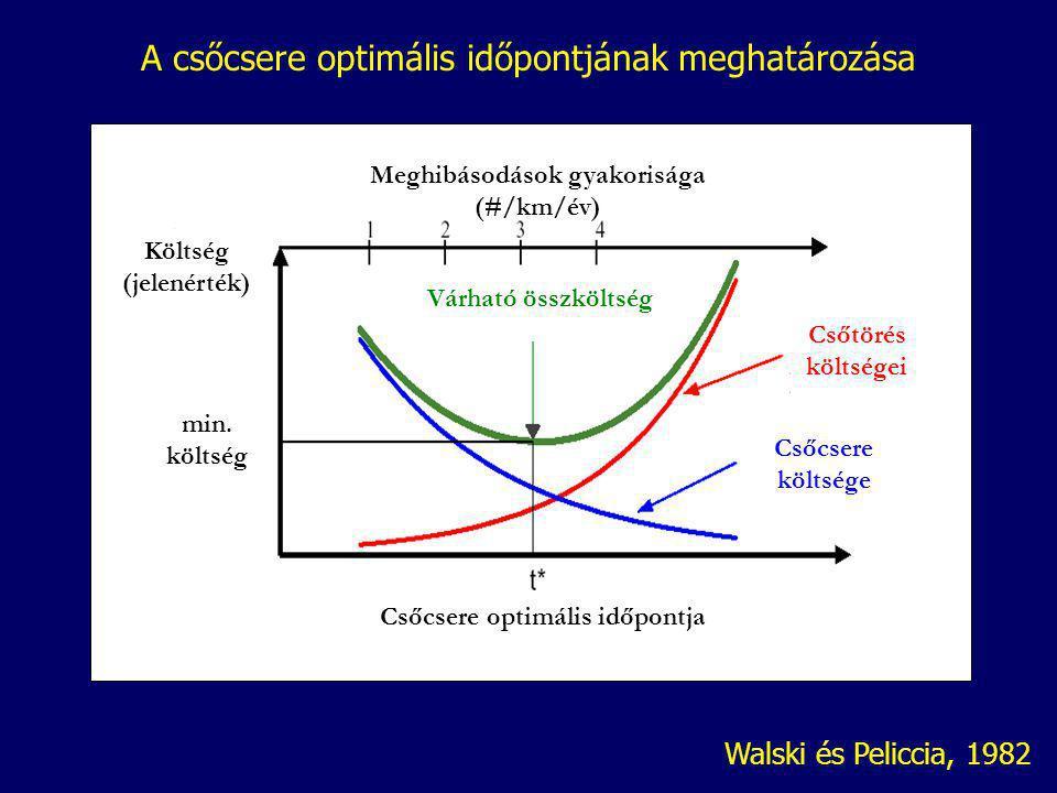 Meghibásodások gyakorisága (#/km/év) Csőcsere optimális időpontja