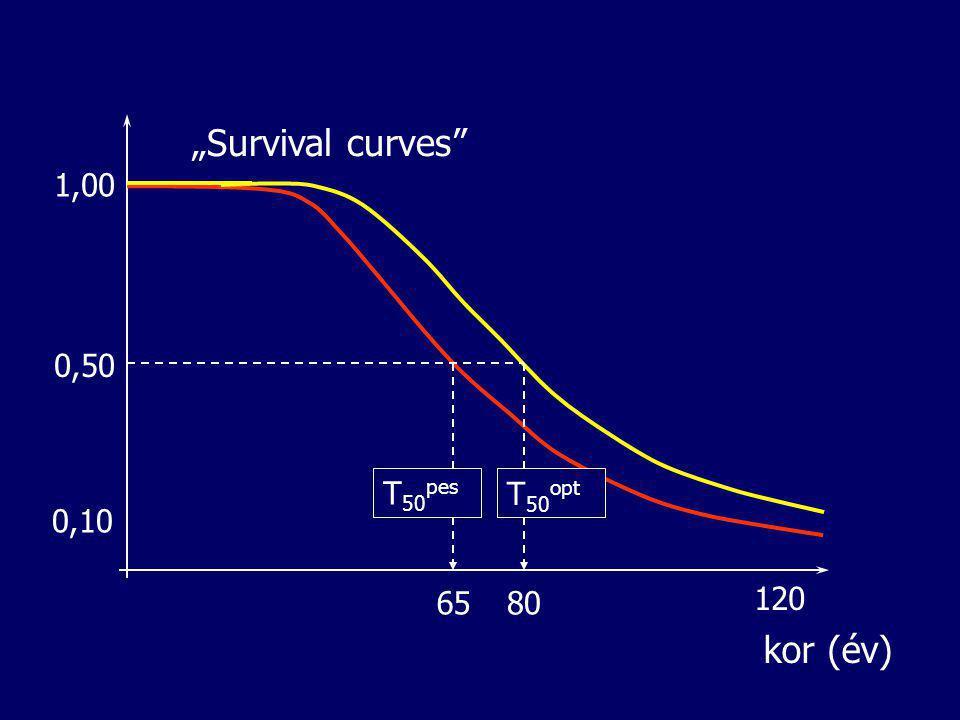 """""""Survival curves 1,00 0,50 T50pes T50opt 0,10 65 80 120 kor (év)"""