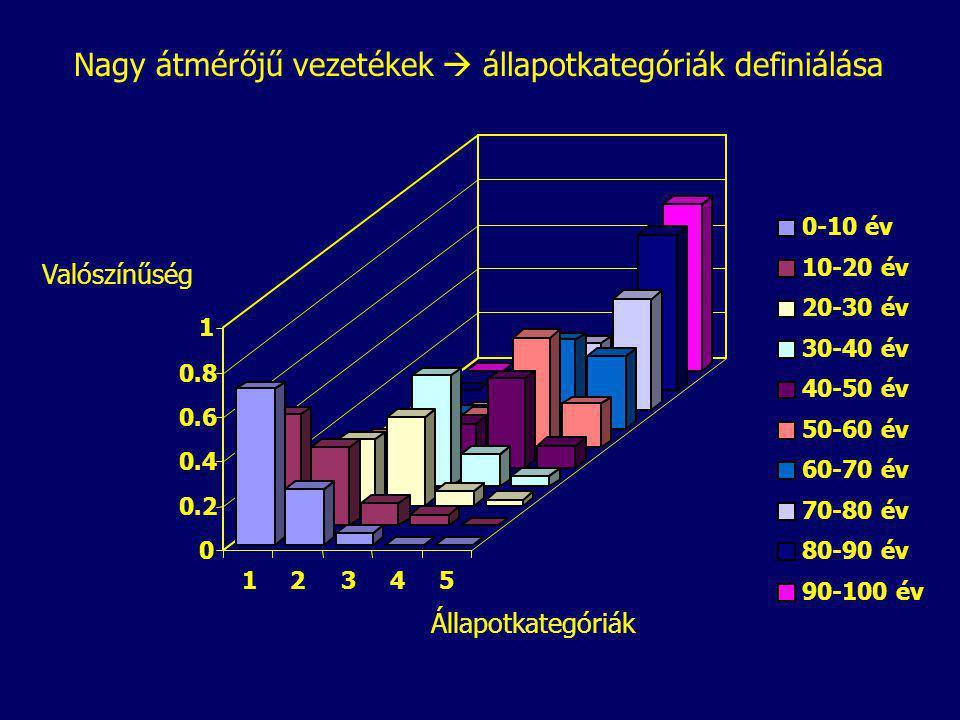 Nagy átmérőjű vezetékek  állapotkategóriák definiálása