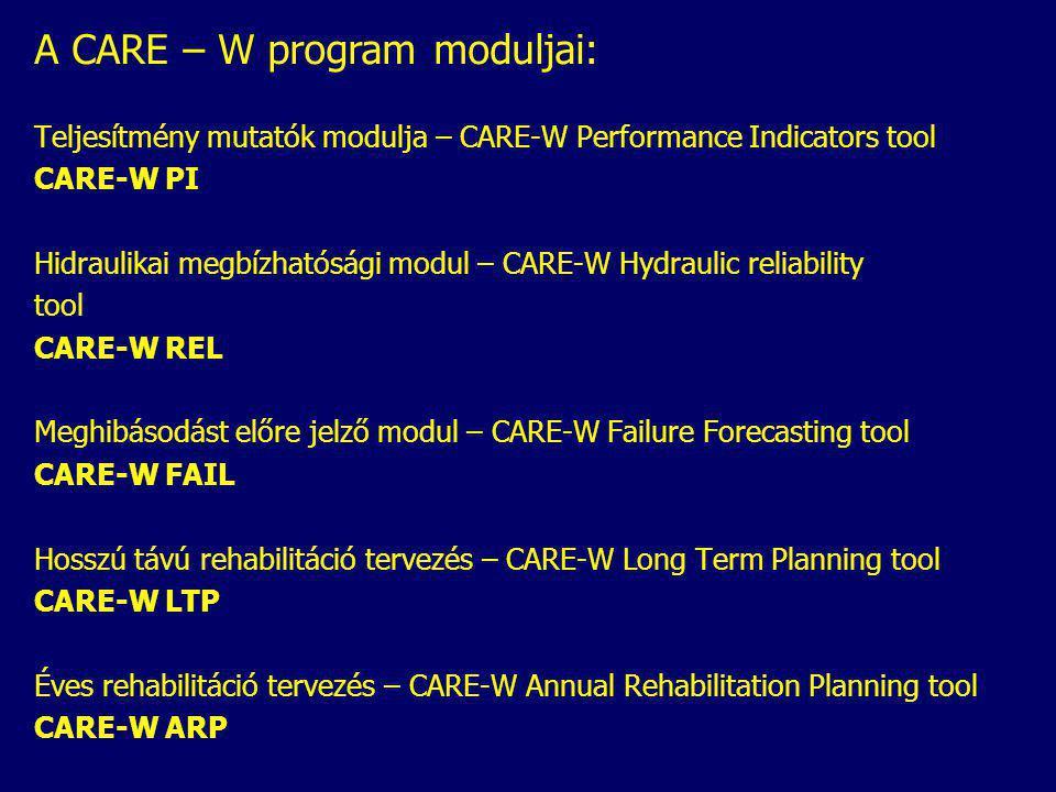 A CARE – W program moduljai: