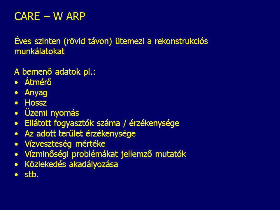 CARE – W ARP Éves szinten (rövid távon) ütemezi a rekonstrukciós