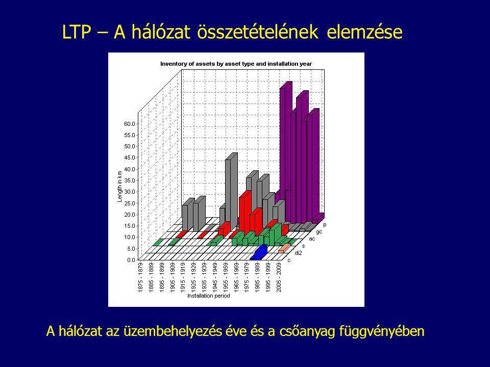LTP – A hálózat összetételének elemzése