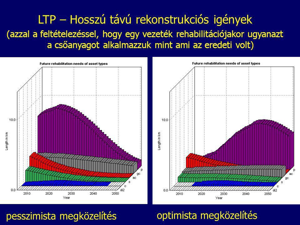 LTP – Hosszú távú rekonstrukciós igények