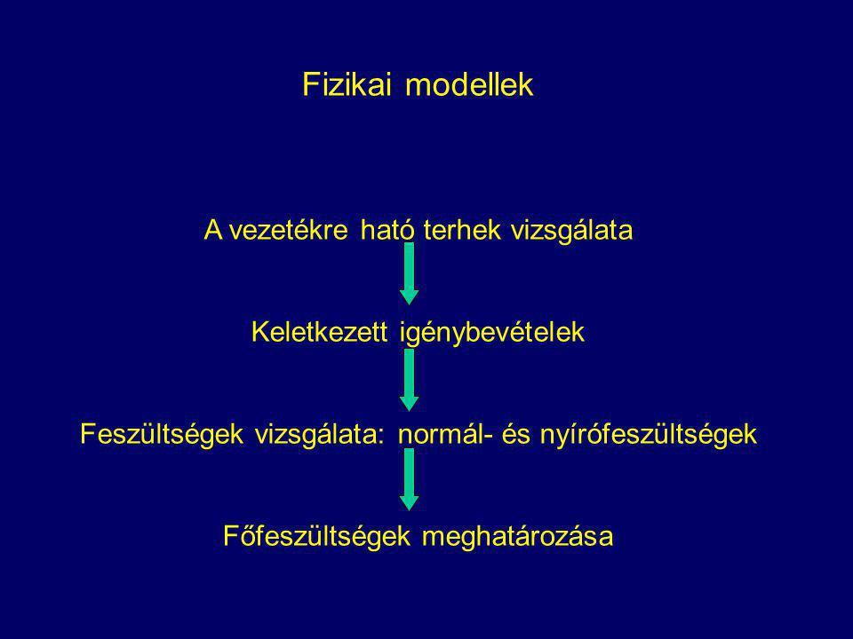 Fizikai modellek A vezetékre ható terhek vizsgálata