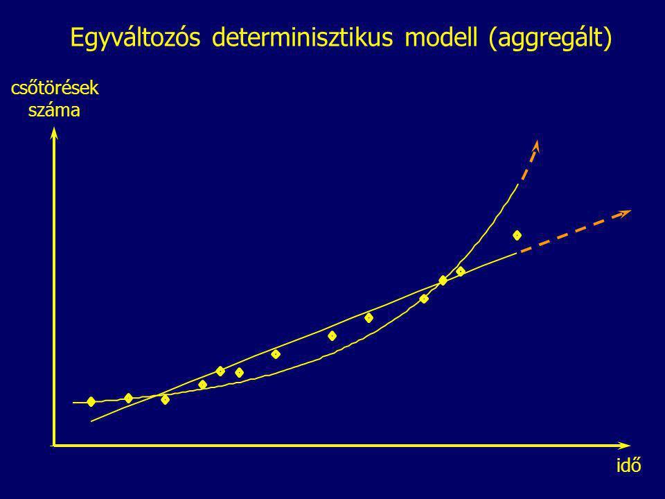 Egyváltozós determinisztikus modell (aggregált)