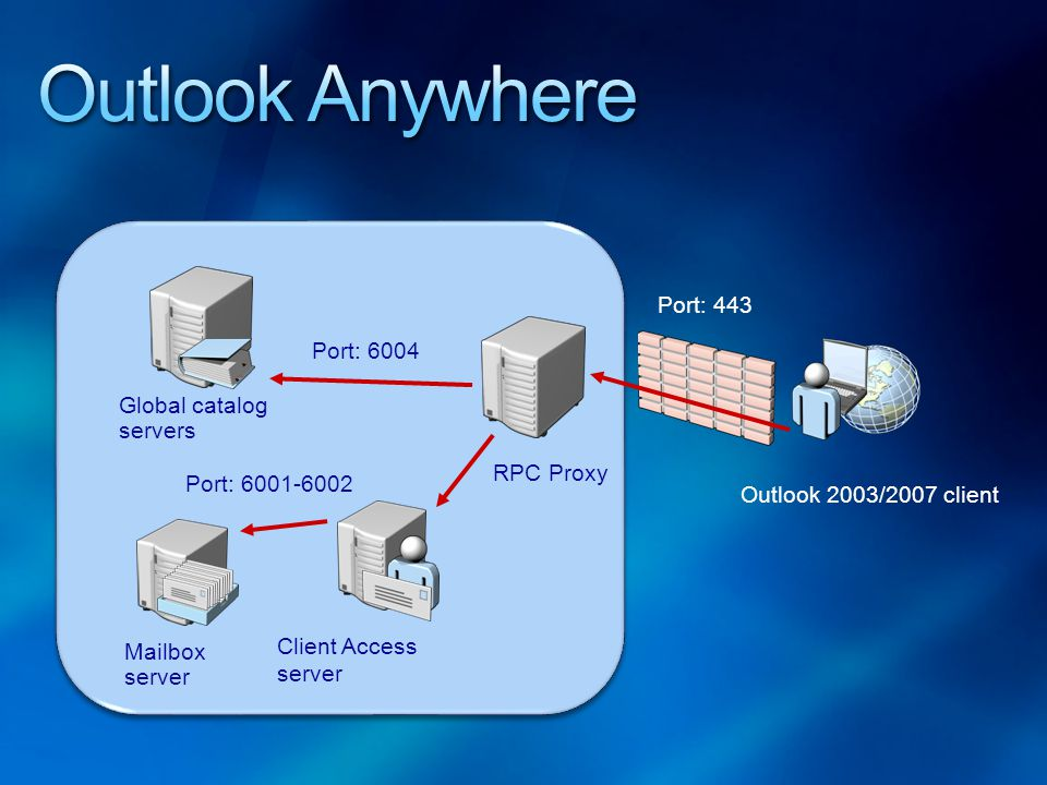 Outlook Anywhere Port: 443 Port: 6004 Global catalog servers RPC Proxy