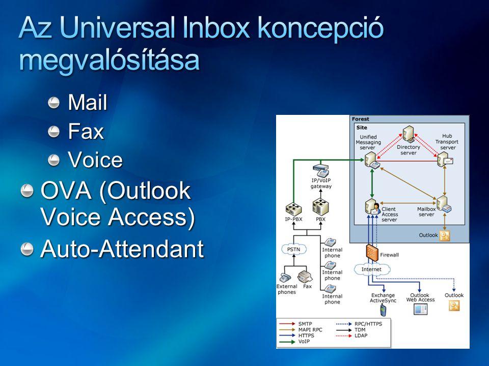Az Universal Inbox koncepció megvalósítása