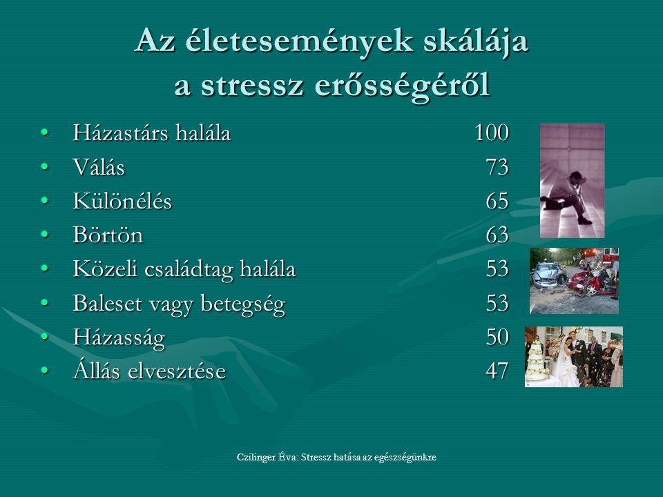 Az életesemények skálája a stressz erősségéről