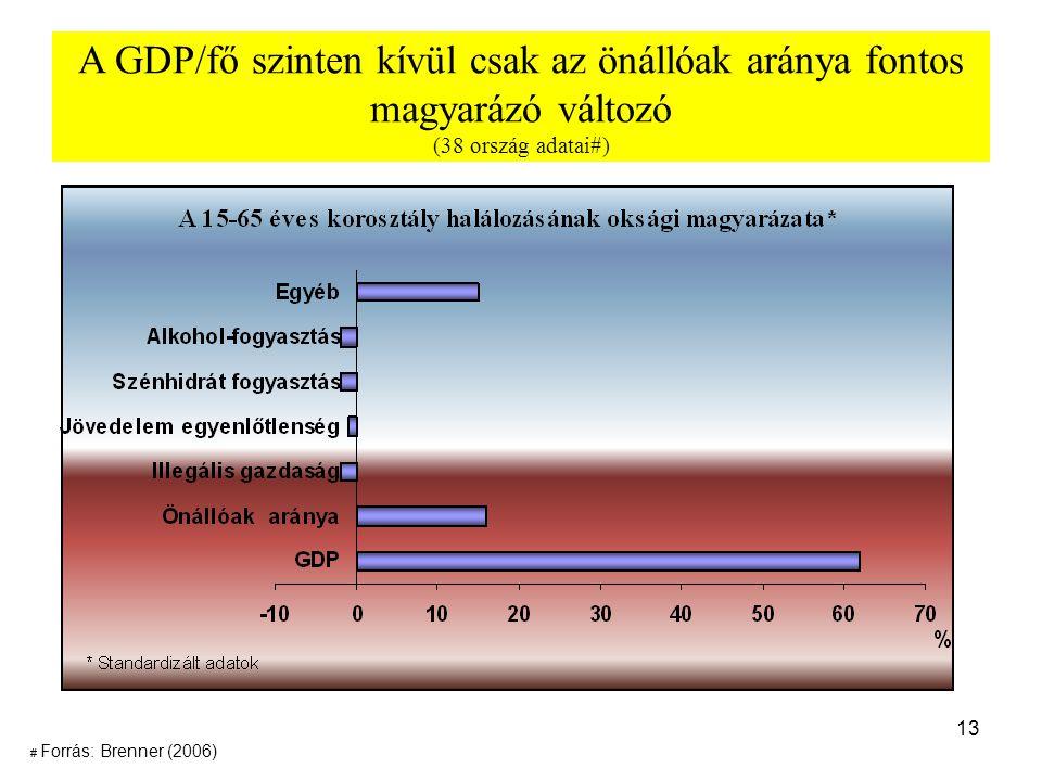 A GDP/fő szinten kívül csak az önállóak aránya fontos magyarázó változó (38 ország adatai#)