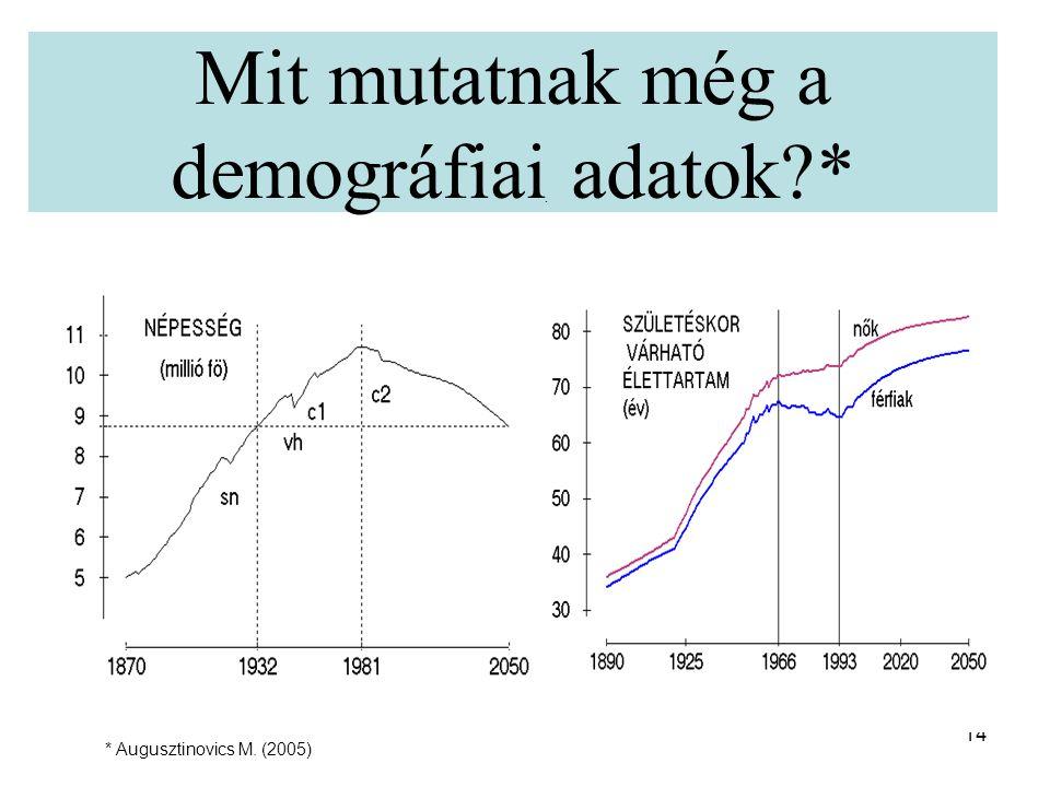 Mit mutatnak még a demográfiai adatok *