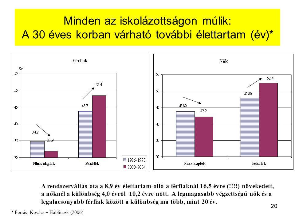Minden az iskolázottságon múlik: A 30 éves korban várható további élettartam (év)*