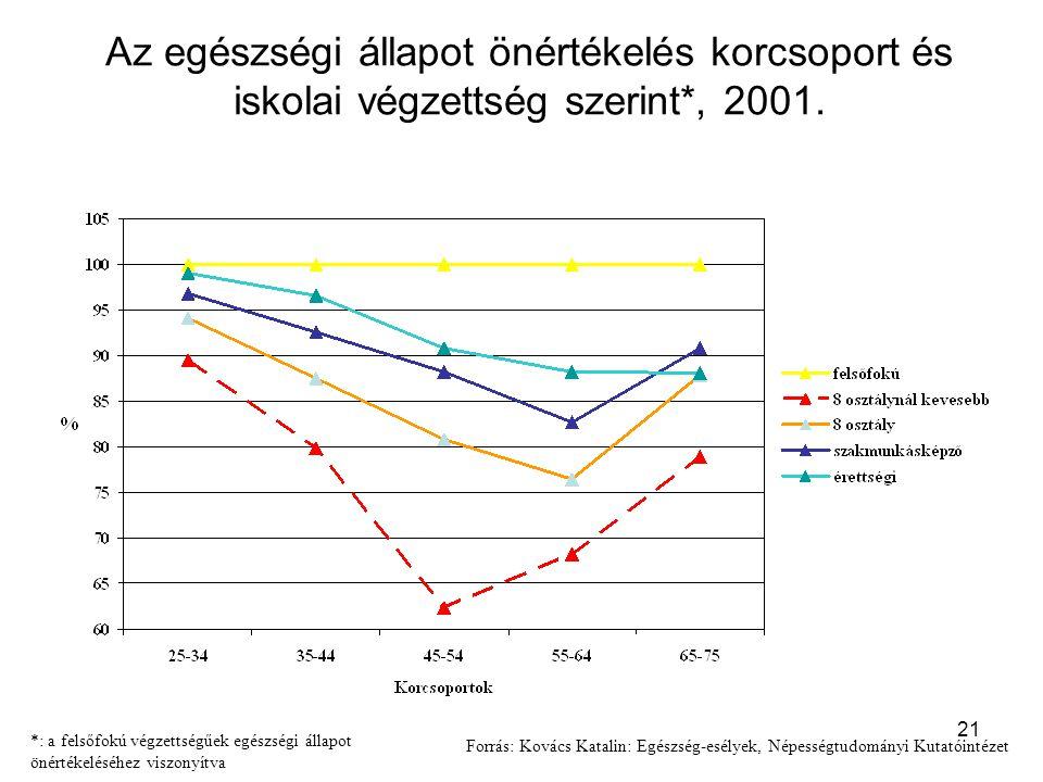 Az egészségi állapot önértékelés korcsoport és iskolai végzettség szerint*, 2001.