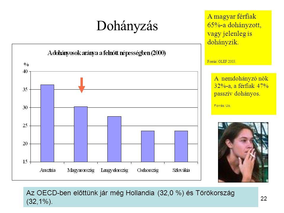 Dohányzás A magyar férfiak 65%-a dohányzott, vagy jelenleg is dohányzik. Forrás: OLEF 2003.