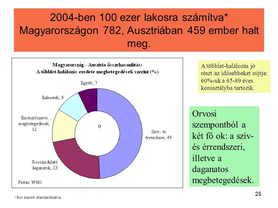 2004-ben 100 ezer lakosra számítva