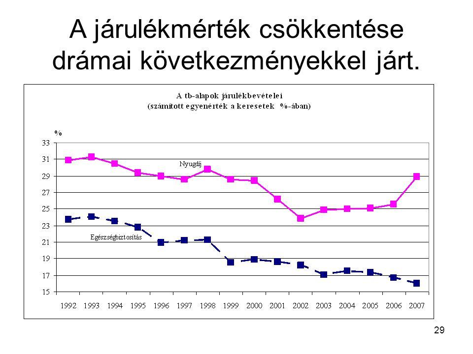 A járulékmérték csökkentése drámai következményekkel járt.