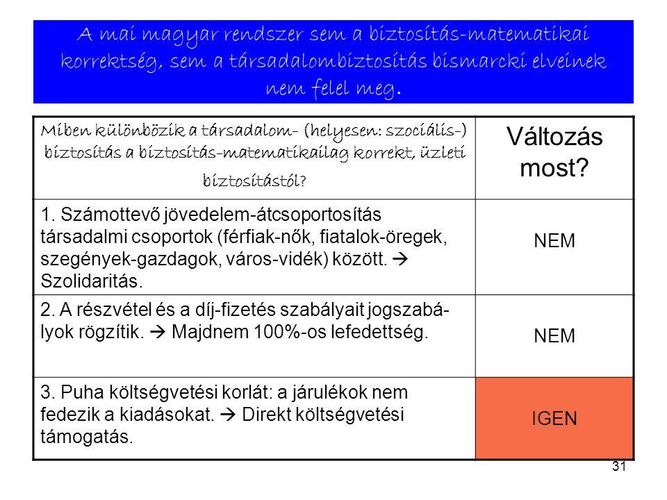 A mai magyar rendszer sem a biztosítás-matematikai korrektség, sem a társadalombiztosítás bismarcki elveinek nem felel meg.