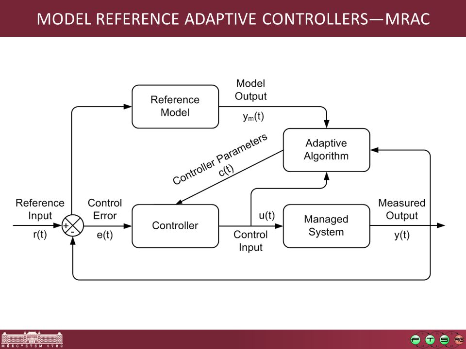 MODEL REFERENCE ADAPTIVE CONTROLLERS—MRAC