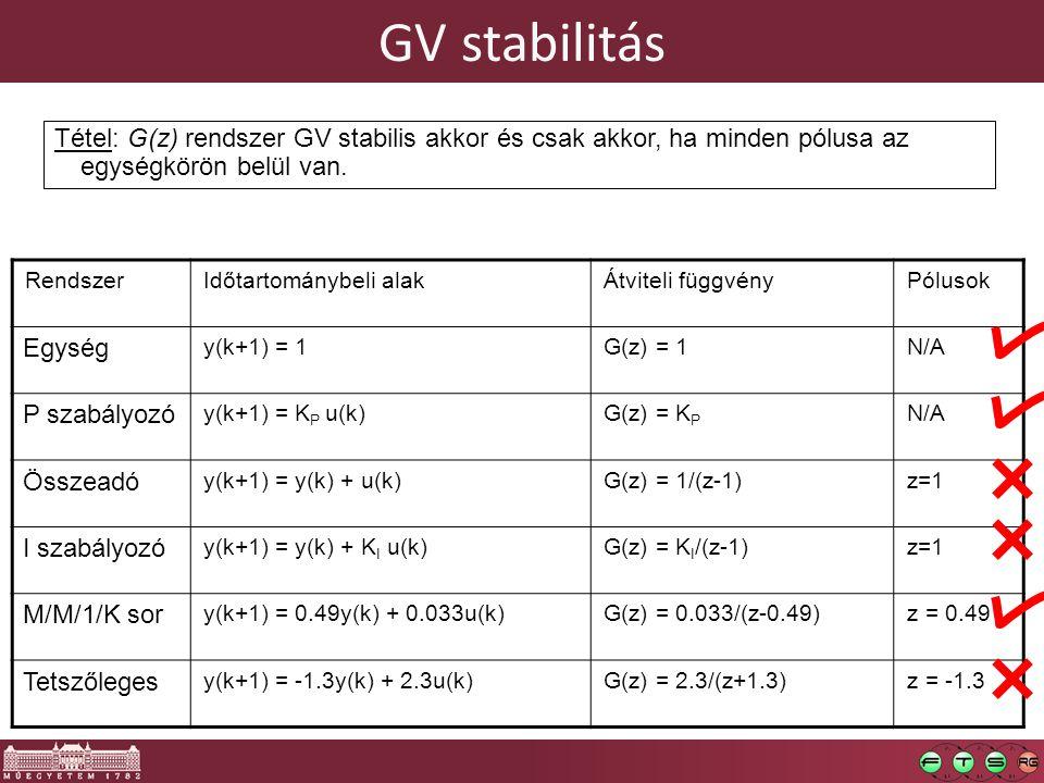 GV stabilitás Tétel: G(z) rendszer GV stabilis akkor és csak akkor, ha minden pólusa az egységkörön belül van.