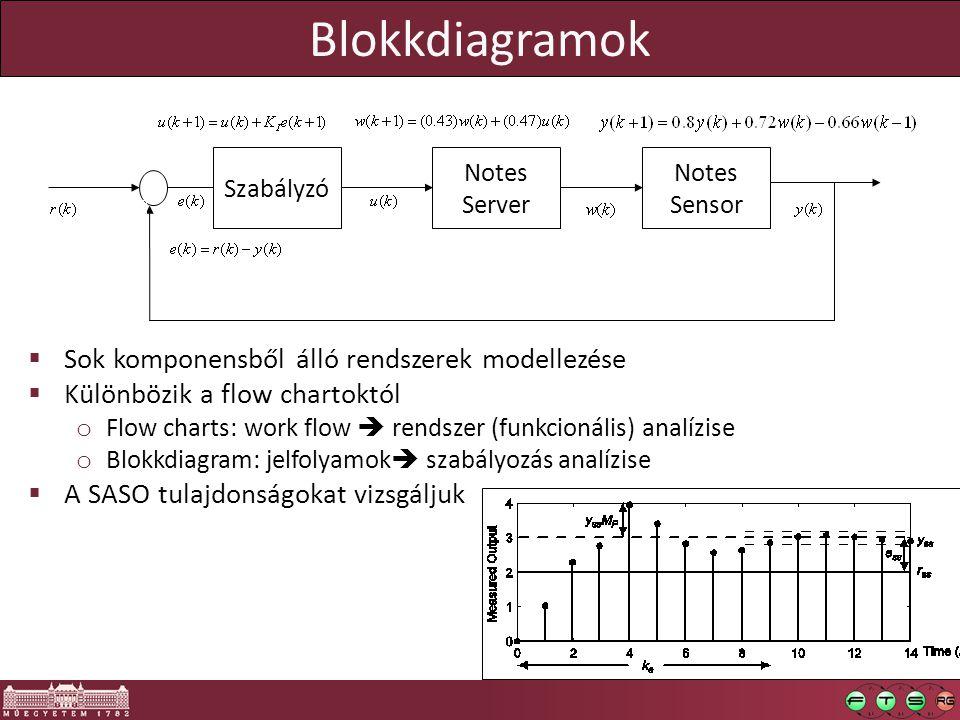 Blokkdiagramok Sok komponensből álló rendszerek modellezése