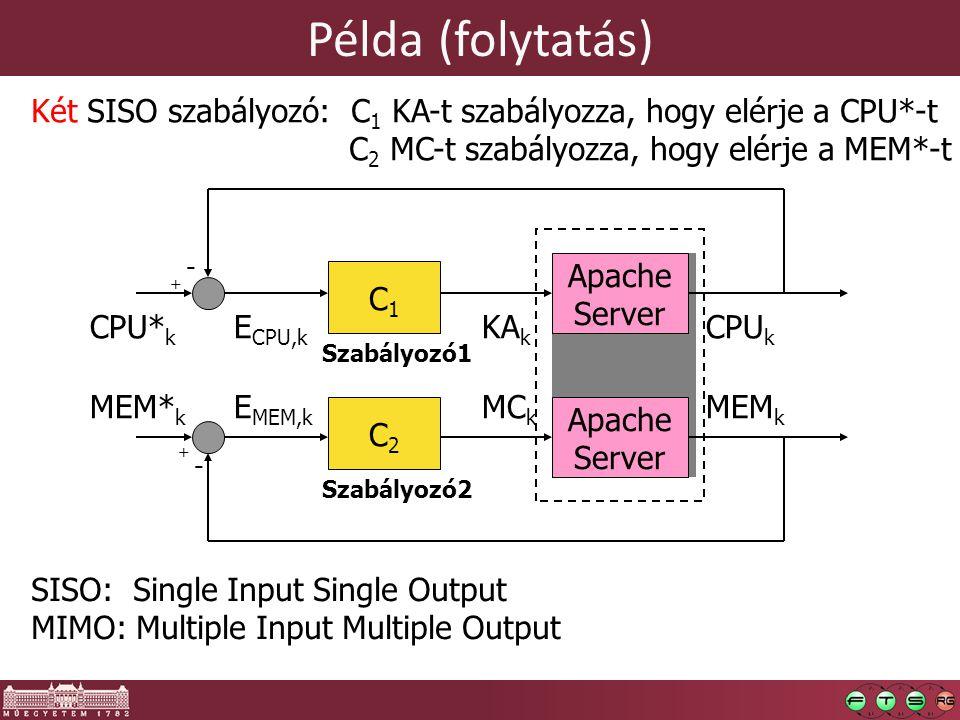 Példa (folytatás) Két SISO szabályozó: C1 KA-t szabályozza, hogy elérje a CPU*-t. C2 MC-t szabályozza, hogy elérje a MEM*-t.