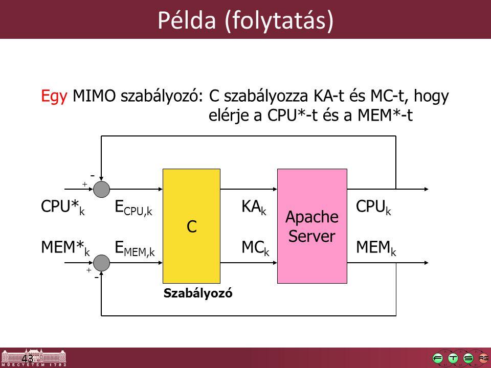 Példa (folytatás) Egy MIMO szabályozó: C szabályozza KA-t és MC-t, hogy. elérje a CPU*-t és a MEM*-t.