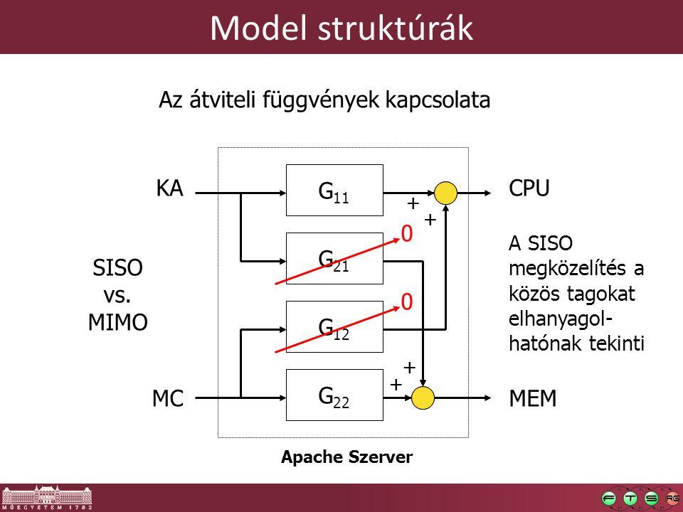 Model struktúrák Az átviteli függvények kapcsolata G11 MIMO model G21