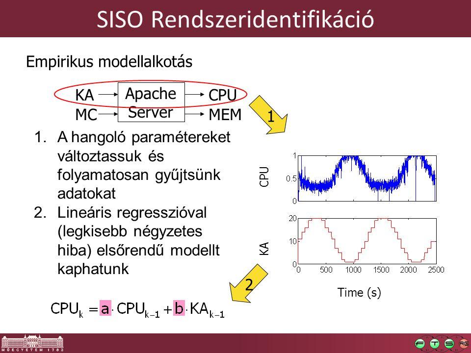 SISO Rendszeridentifikáció
