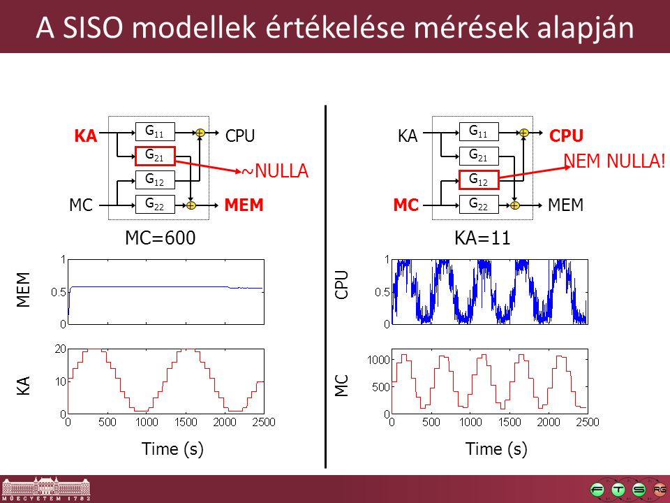 A SISO modellek értékelése mérések alapján