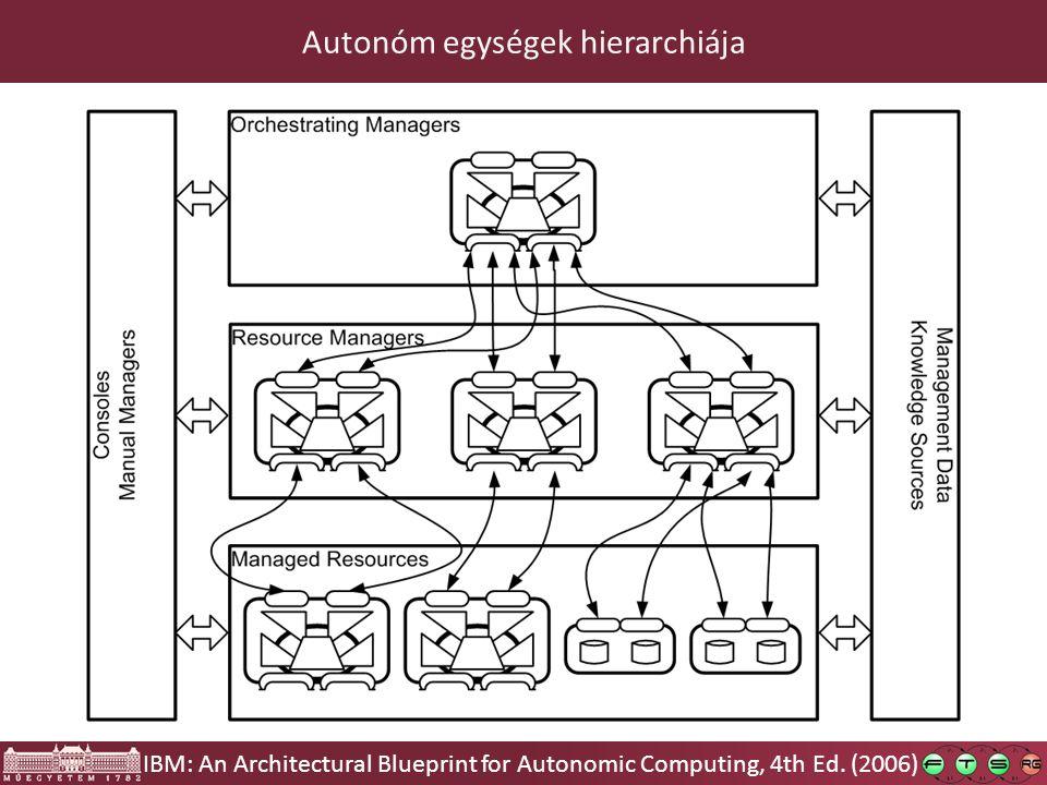 Autonóm egységek hierarchiája