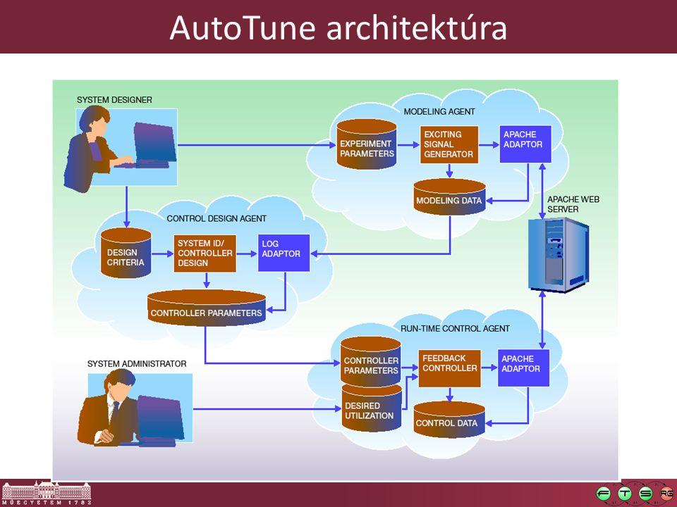AutoTune architektúra