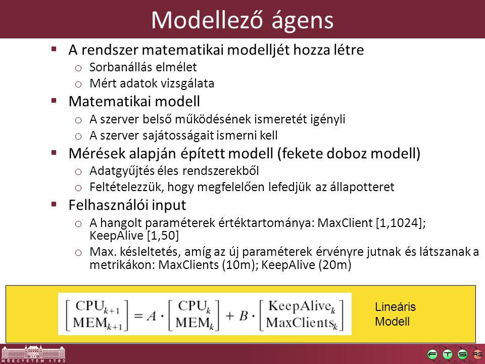 Modellező ágens A rendszer matematikai modelljét hozza létre