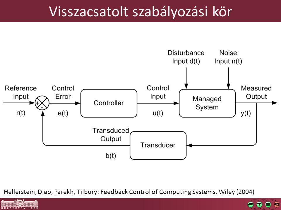 Visszacsatolt szabályozási kör