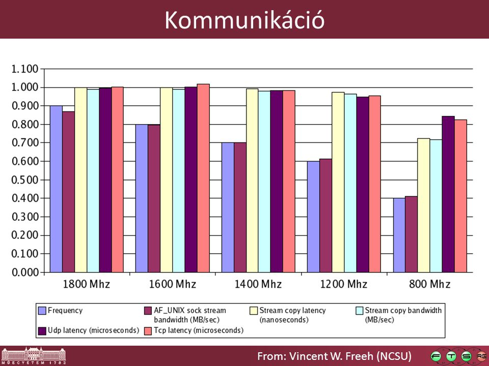 Kommunikáció From: Vincent W. Freeh (NCSU)
