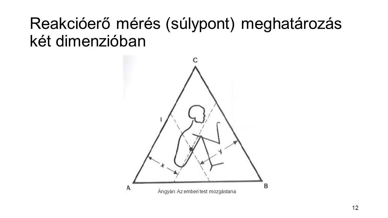 Reakcióerő mérés (súlypont) meghatározás két dimenzióban