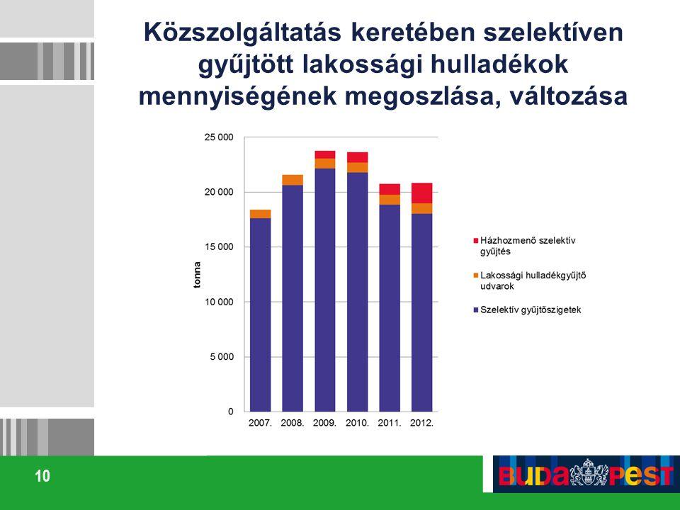 Közszolgáltatás keretében szelektíven gyűjtött lakossági hulladékok mennyiségének megoszlása, változása