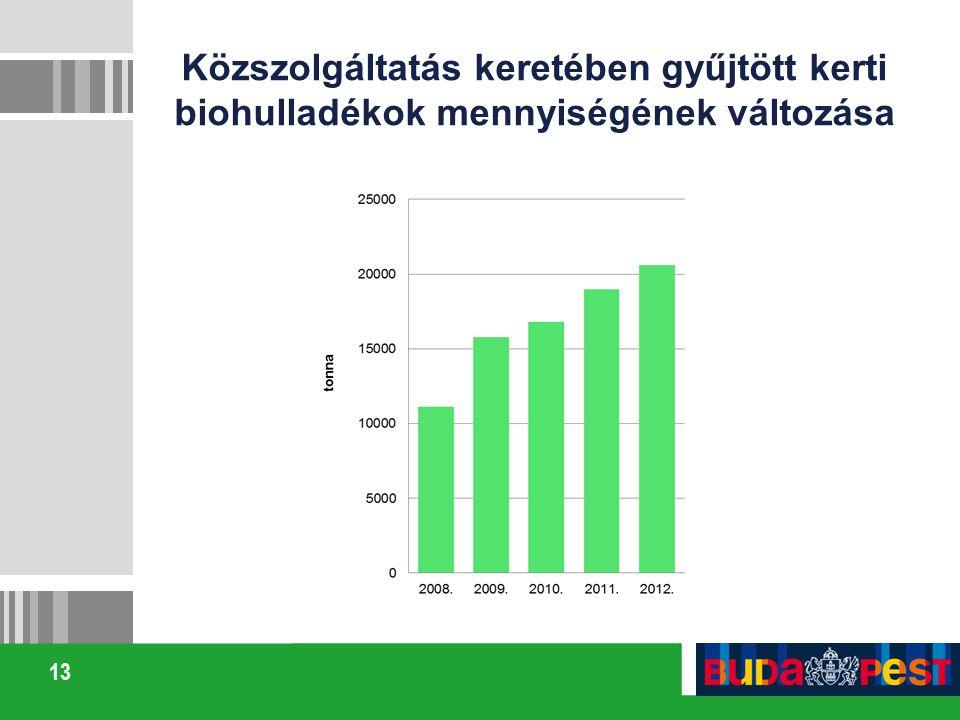 Közszolgáltatás keretében gyűjtött kerti biohulladékok mennyiségének változása