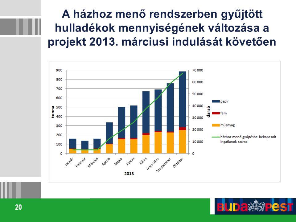 A házhoz menő rendszerben gyűjtött hulladékok mennyiségének változása a projekt 2013.