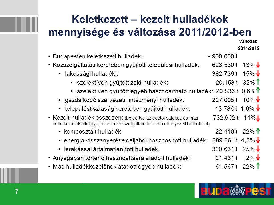 Keletkezett – kezelt hulladékok mennyisége és változása 2011/2012-ben