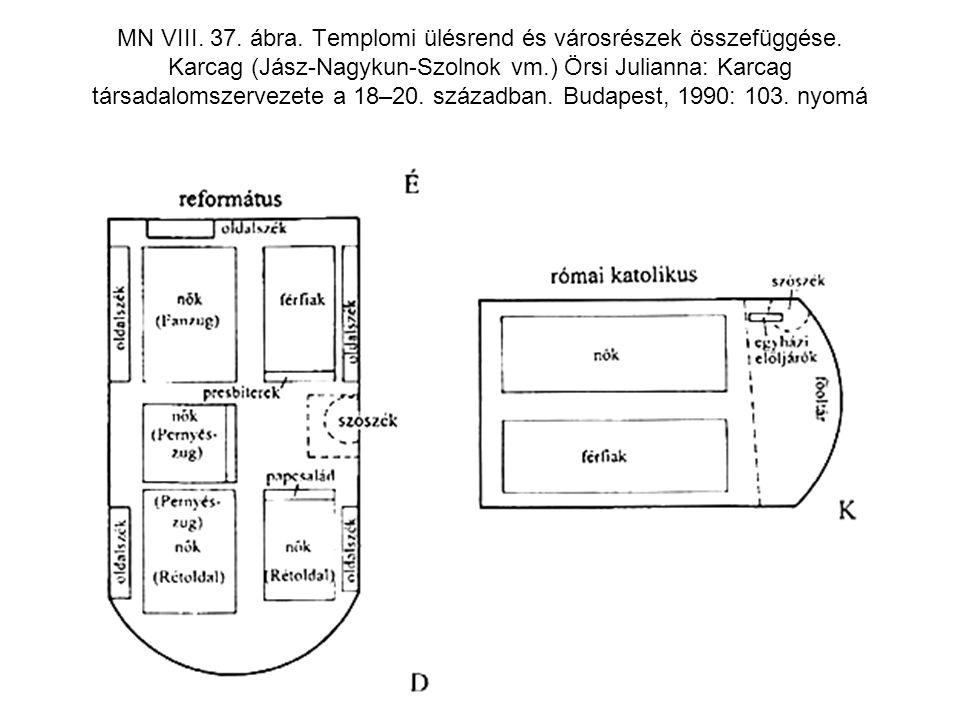 MN VIII. 37. ábra. Templomi ülésrend és városrészek összefüggése