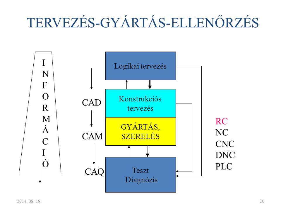 TERVEZÉS-GYÁRTÁS-ELLENŐRZÉS
