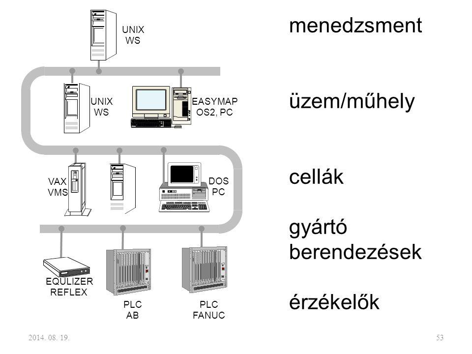 menedzsment üzem/műhely cellák gyártó berendezések érzékelők UNIX WS