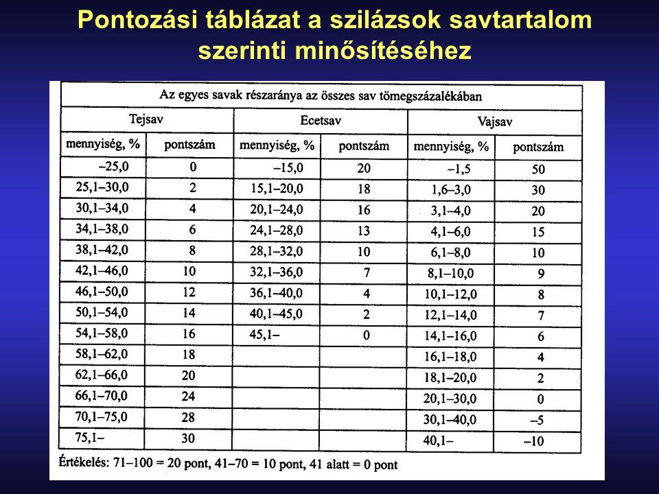 Pontozási táblázat a szilázsok savtartalom szerinti minősítéséhez