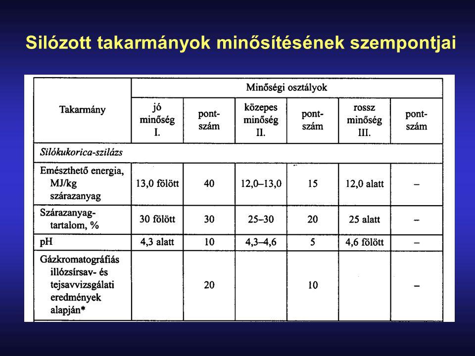 Silózott takarmányok minősítésének szempontjai