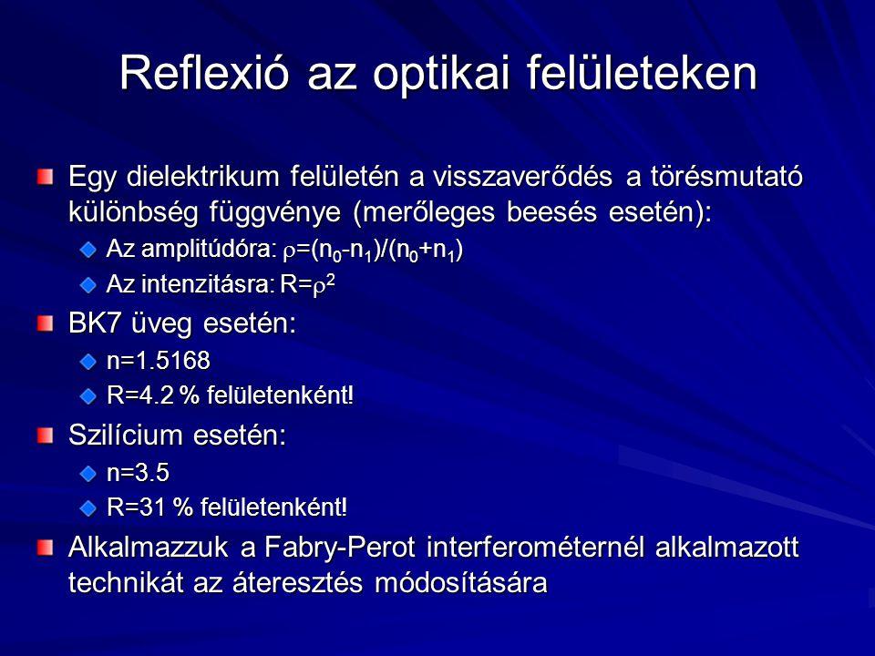 Reflexió az optikai felületeken