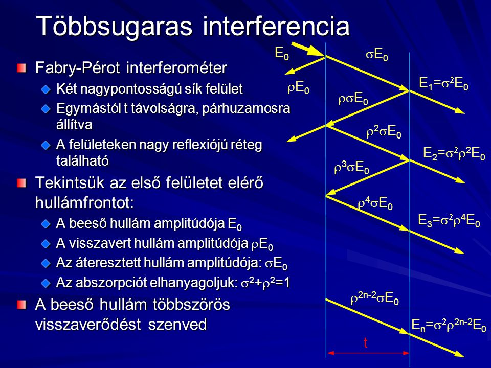 Többsugaras interferencia