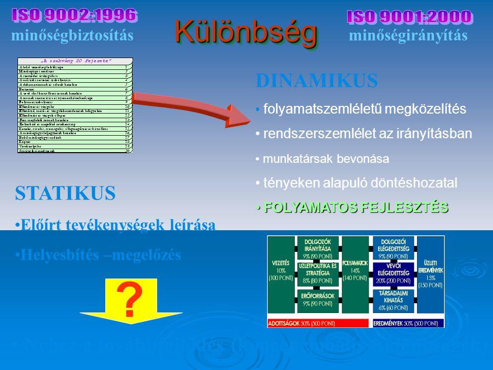 Különbség ISO 9002:1996 ISO 9001:2000 DINAMIKUS STATIKUS