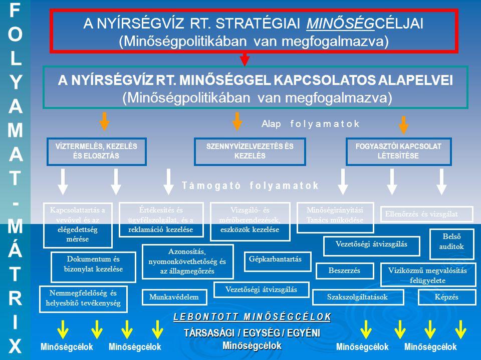 FOLYAMAT - MÁTR I X A NYÍRSÉGVÍZ RT. STRATÉGIAI MINŐSÉGCÉLJAI (Minőségpolitikában van megfogalmazva)