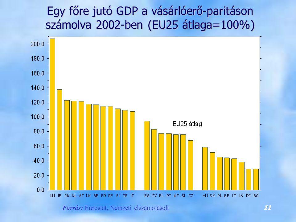 Egy főre jutó GDP a vásárlóerő-paritáson számolva 2002-ben (EU25 átlaga=100%)
