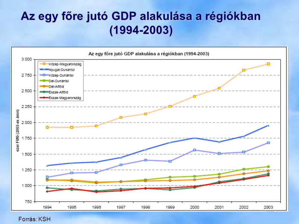 Az egy főre jutó GDP alakulása a régiókban (1994-2003)